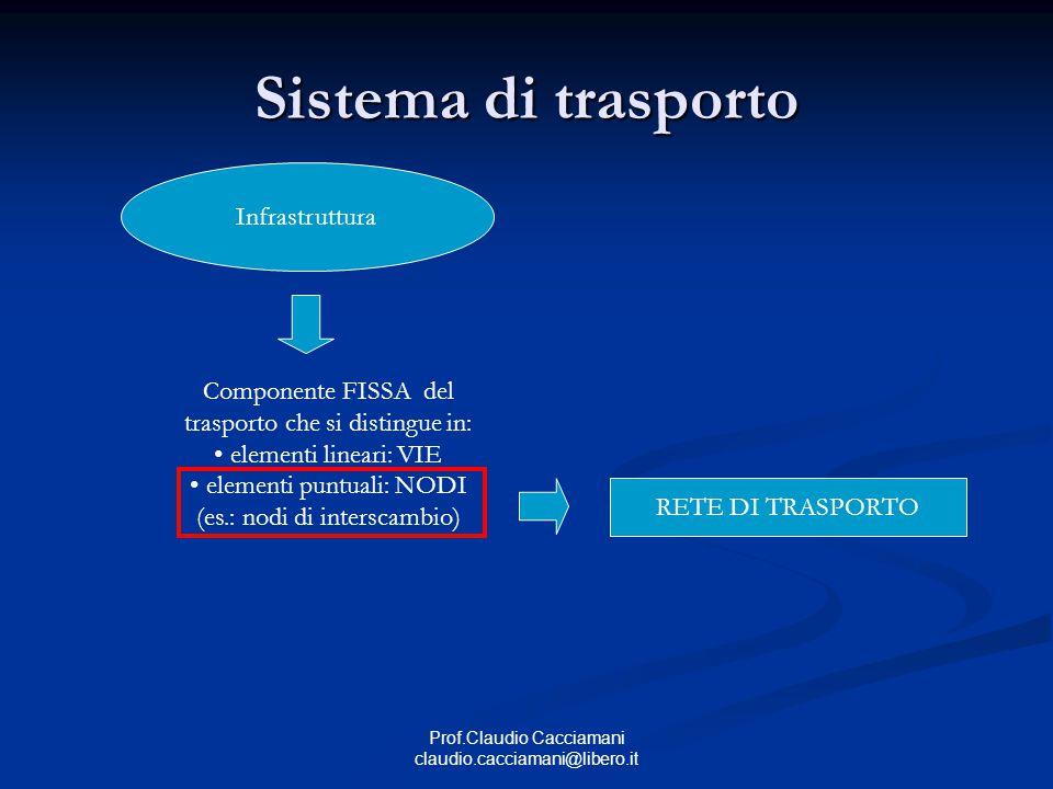 Prof.Claudio Cacciamani claudio.cacciamani@libero.it Sistema di trasporto Organizzazione Componente VIRTUALE del trasporto che dovrebbe garantirne il funzionamento ottimale.