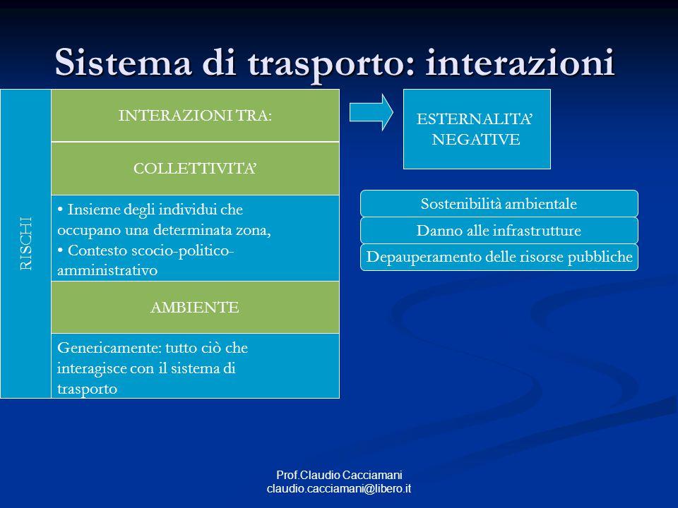 Prof.Claudio Cacciamani claudio.cacciamani@libero.it Rischio e trasporti SERVIZIO OFFERTO VELOCITA' TRAFFICO PRODOTTO SICUREZZA Requisito elevato.