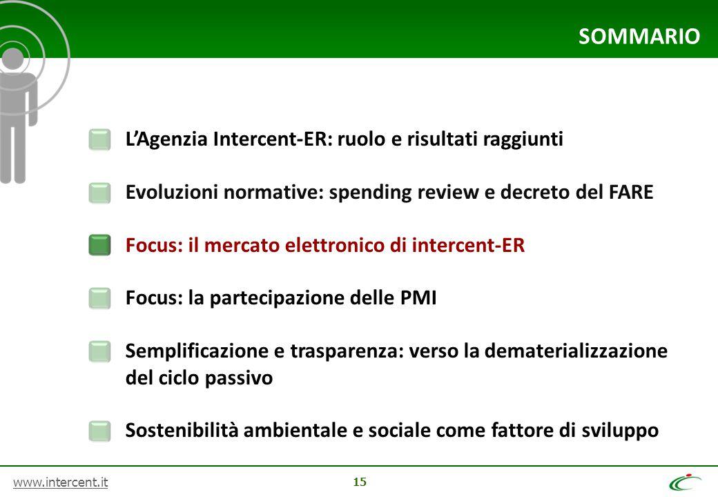 www.intercent.it 15 SOMMARIO L'Agenzia Intercent-ER: ruolo e risultati raggiunti Evoluzioni normative: spending review e decreto del FARE Focus: il me