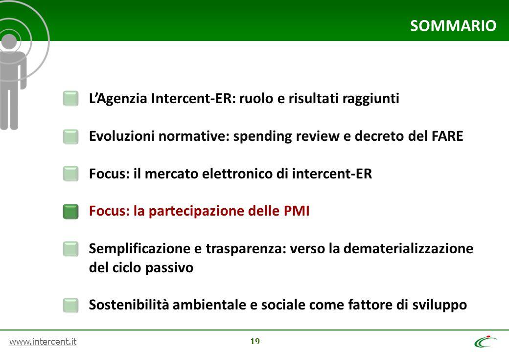 www.intercent.it 19 SOMMARIO L'Agenzia Intercent-ER: ruolo e risultati raggiunti Evoluzioni normative: spending review e decreto del FARE Focus: il me