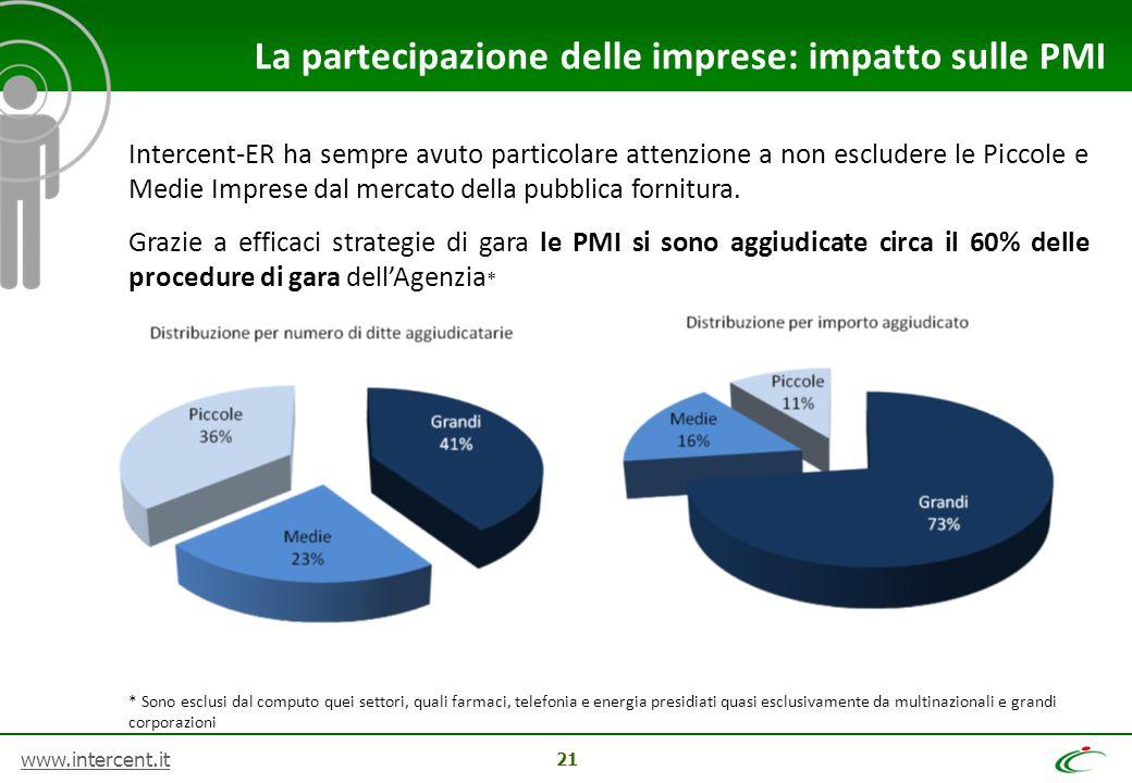 www.intercent.it 21 La partecipazione delle imprese: impatto sulle PMI Intercent-ER ha sempre avuto particolare attenzione a non escludere le Piccole e Medie Imprese dal mercato della pubblica fornitura.