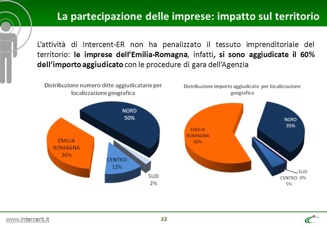 www.intercent.it 22 La partecipazione delle imprese: impatto sul territorio L'attività di Intercent-ER non ha penalizzato il tessuto imprenditoriale del territorio: le imprese dell'Emilia-Romagna, infatti, si sono aggiudicate il 60% dell'importo aggiudicato con le procedure di gara dell'Agenzia