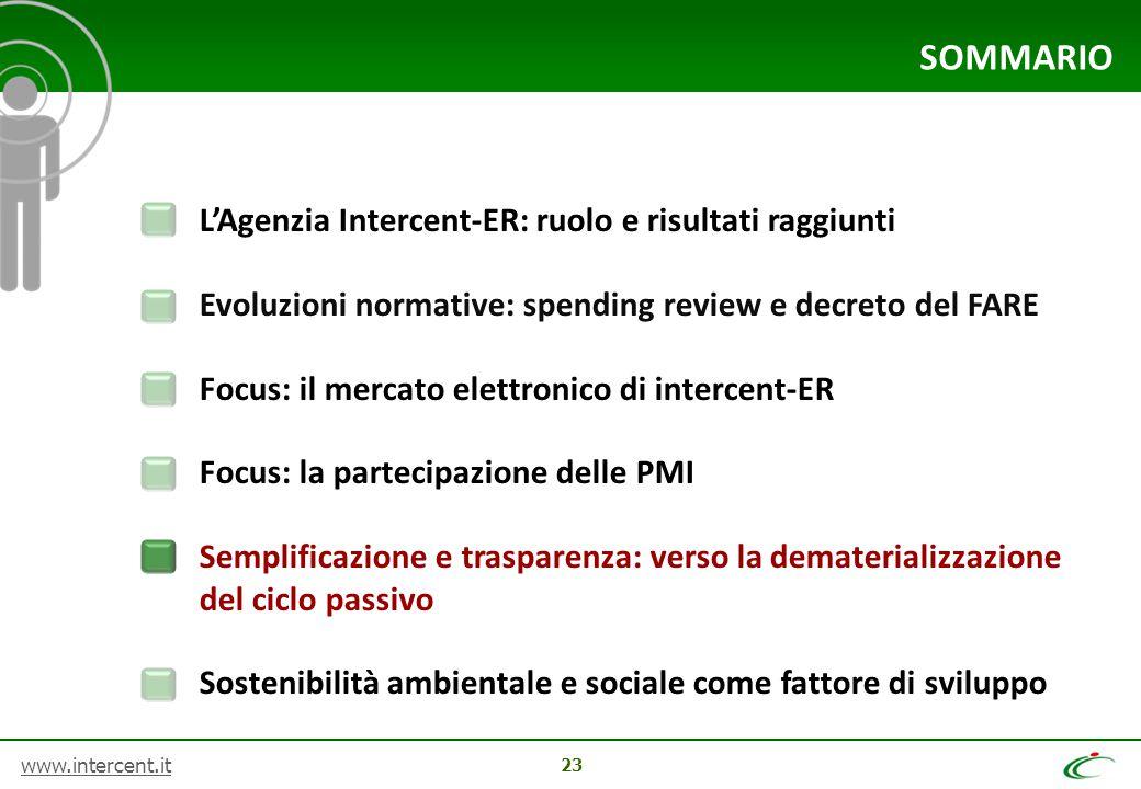 www.intercent.it 23 SOMMARIO L'Agenzia Intercent-ER: ruolo e risultati raggiunti Evoluzioni normative: spending review e decreto del FARE Focus: il me