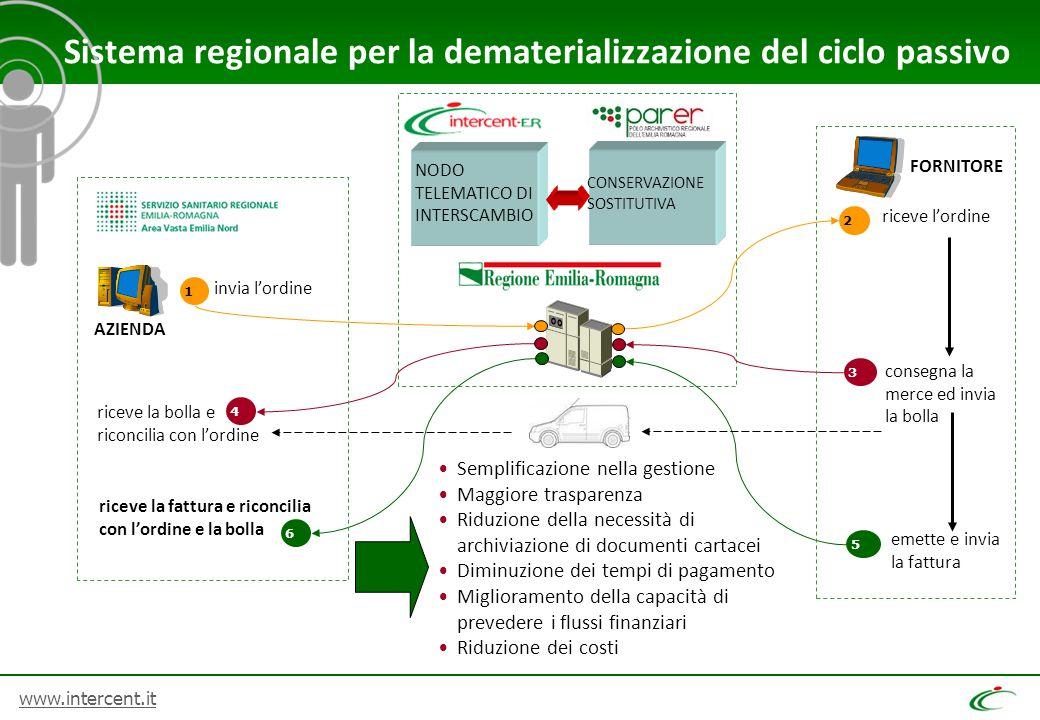 www.intercent.it Semplificazione nella gestione Maggiore trasparenza Riduzione della necessità di archiviazione di documenti cartacei Diminuzione dei