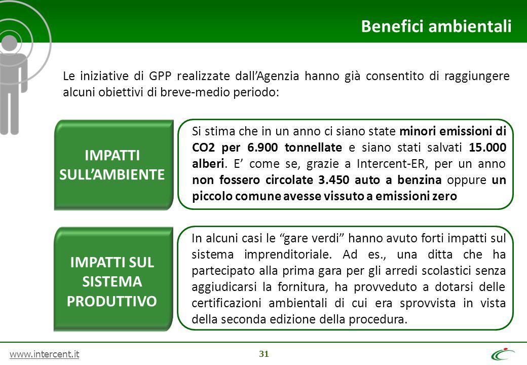 www.intercent.it 31 Benefici ambientali Le iniziative di GPP realizzate dall'Agenzia hanno già consentito di raggiungere alcuni obiettivi di breve-med