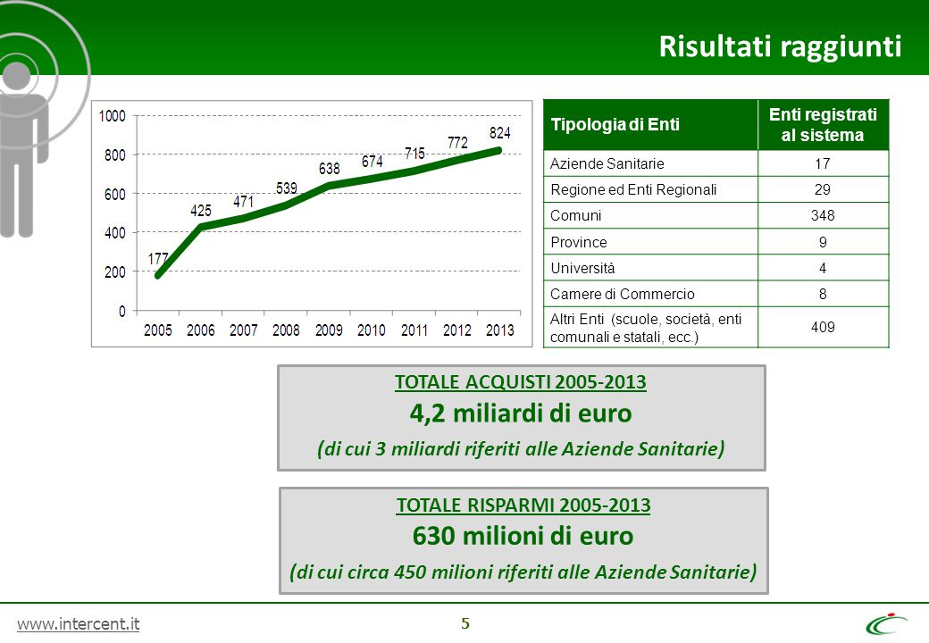 www.intercent.it 26 Quali benefici (1/2)