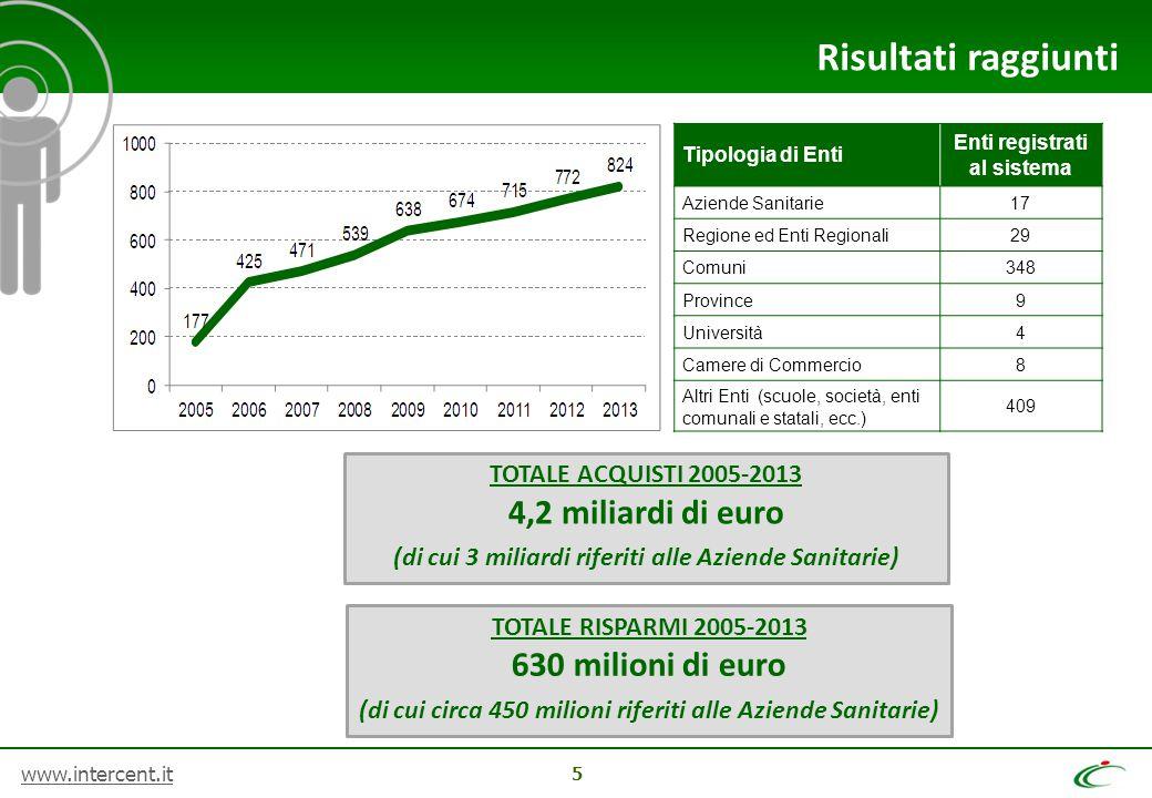www.intercent.it 5 Risultati raggiunti Tipologia di Enti Enti registrati al sistema Aziende Sanitarie17 Regione ed Enti Regionali29 Comuni348 Province