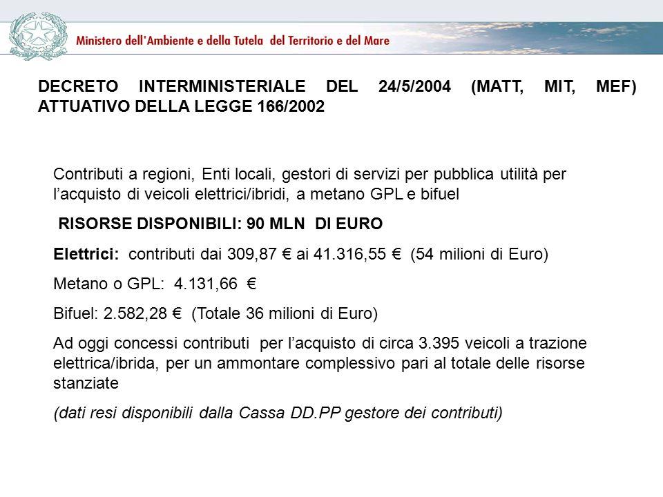 Contributi a regioni, Enti locali, gestori di servizi per pubblica utilità per l'acquisto di veicoli elettrici/ibridi, a metano GPL e bifuel RISORSE DISPONIBILI: 90 MLN DI EURO Elettrici: contributi dai 309,87 € ai 41.316,55 € (54 milioni di Euro) Metano o GPL: 4.131,66 € Bifuel: 2.582,28 € (Totale 36 milioni di Euro) Ad oggi concessi contributi per l'acquisto di circa 3.395 veicoli a trazione elettrica/ibrida, per un ammontare complessivo pari al totale delle risorse stanziate (dati resi disponibili dalla Cassa DD.PP gestore dei contributi) DECRETO INTERMINISTERIALE DEL 24/5/2004 (MATT, MIT, MEF) ATTUATIVO DELLA LEGGE 166/2002