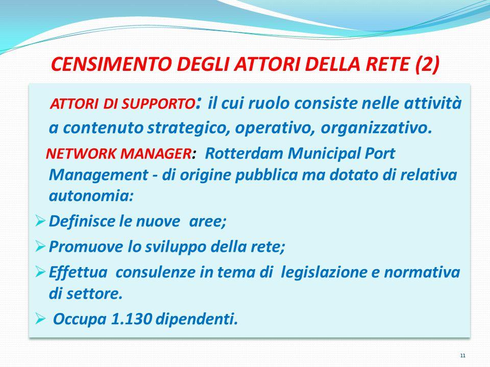 CENSIMENTO DEGLI ATTORI DELLA RETE (2) ATTORI DI SUPPORTO : il cui ruolo consiste nelle attività a contenuto strategico, operativo, organizzativo.