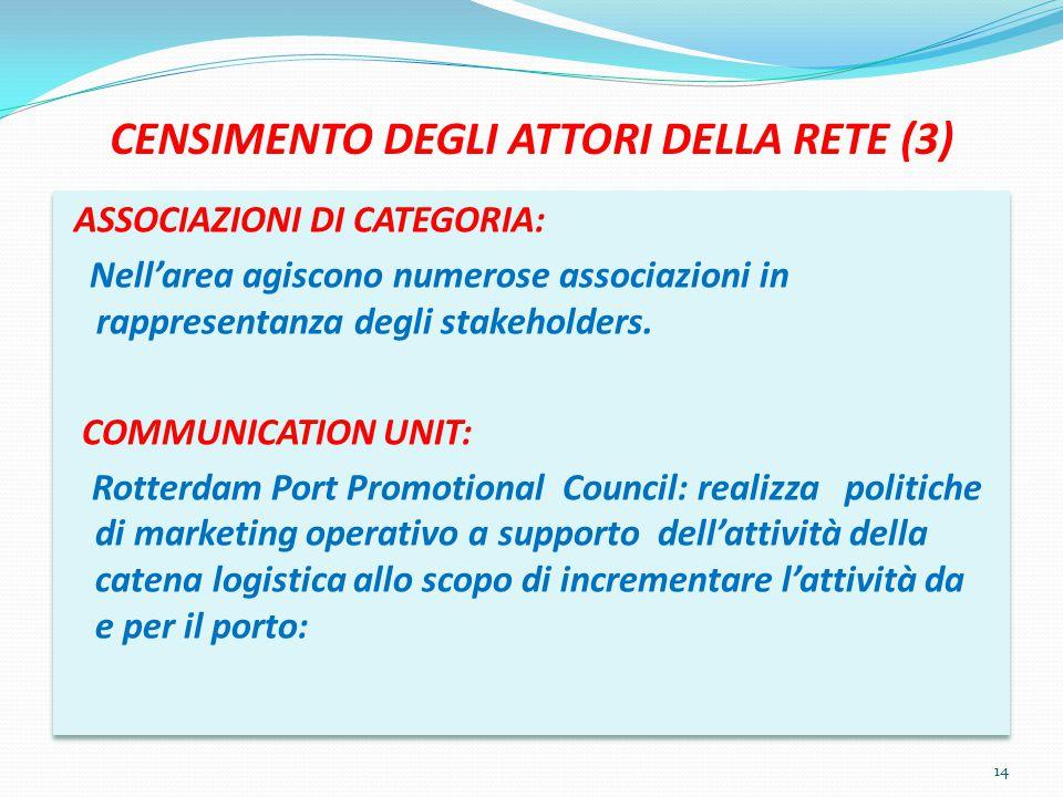 CENSIMENTO DEGLI ATTORI DELLA RETE (3) ASSOCIAZIONI DI CATEGORIA: Nell'area agiscono numerose associazioni in rappresentanza degli stakeholders.