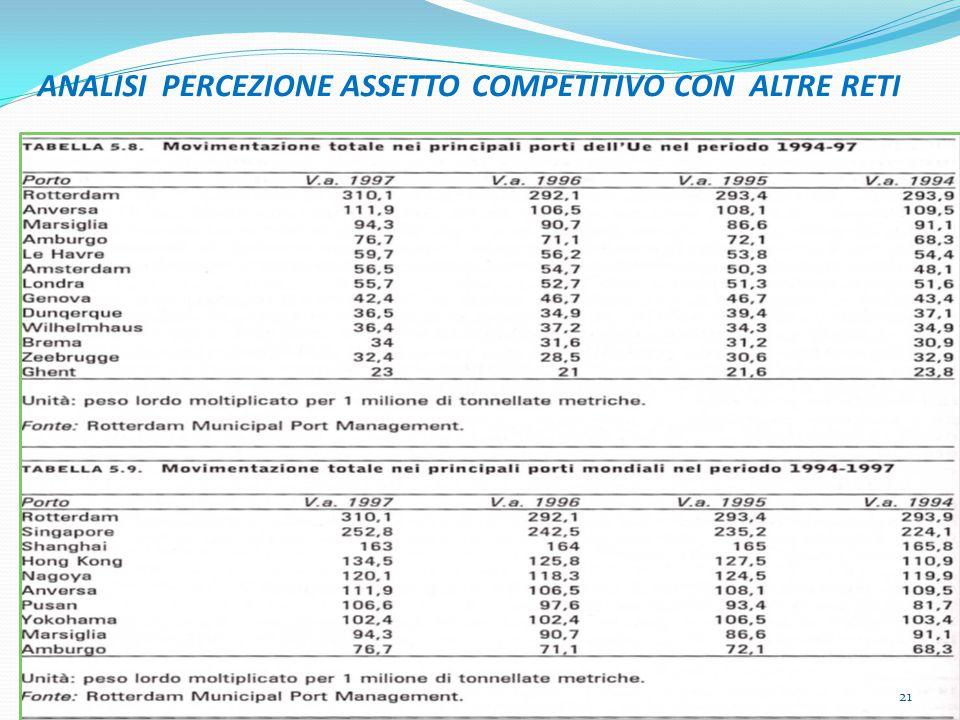 ANALISI PERCEZIONE ASSETTO COMPETITIVO CON ALTRE RETI 21