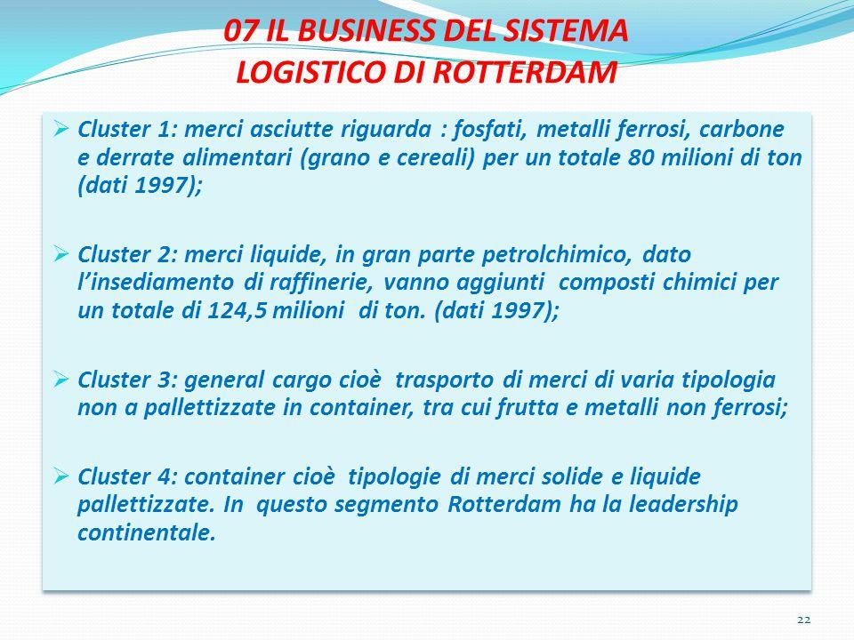 07 IL BUSINESS DEL SISTEMA LOGISTICO DI ROTTERDAM  Cluster 1: merci asciutte riguarda : fosfati, metalli ferrosi, carbone e derrate alimentari (grano e cereali) per un totale 80 milioni di ton (dati 1997);  Cluster 2: merci liquide, in gran parte petrolchimico, dato l'insediamento di raffinerie, vanno aggiunti composti chimici per un totale di 124,5 milioni di ton.