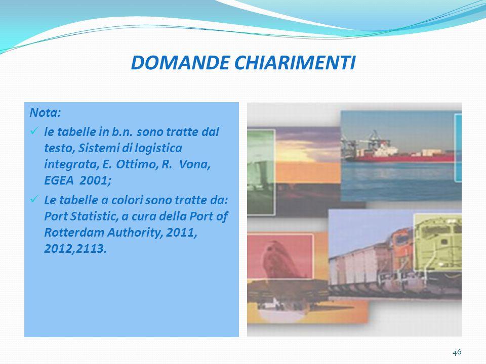 DOMANDE CHIARIMENTI Nota: le tabelle in b.n.