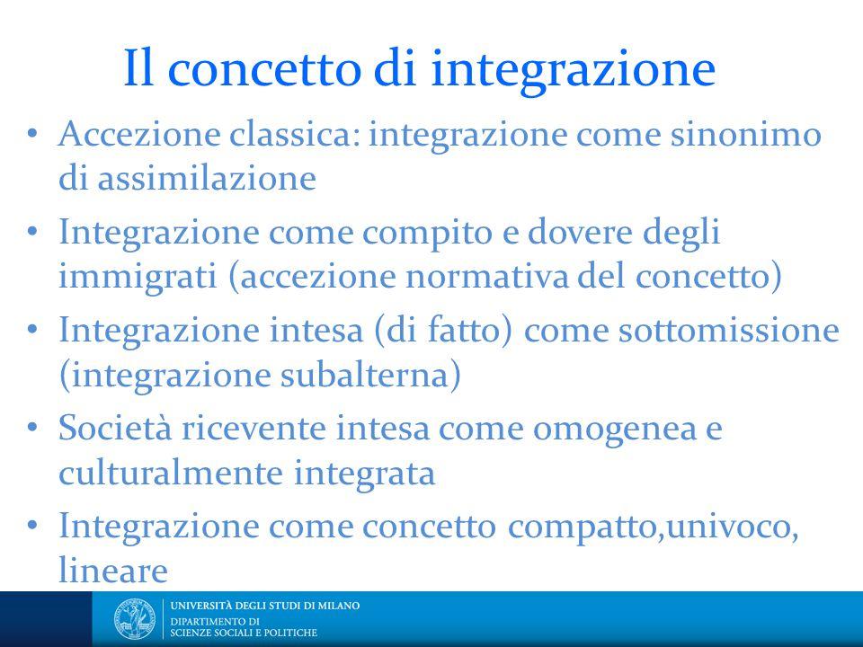 Il concetto di integrazione Accezione classica: integrazione come sinonimo di assimilazione Integrazione come compito e dovere degli immigrati (accezi