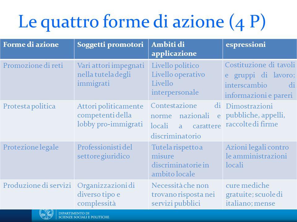 Le quattro forme di azione (4 P) Forme di azioneSoggetti promotoriAmbiti di applicazione espressioni Promozione di retiVari attori impegnati nella tut