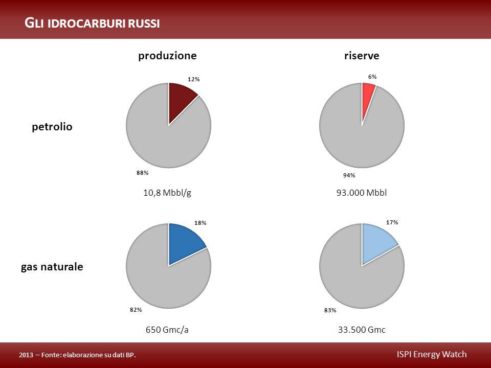 ISPI Energy Watch 10,8 Mbbl/g 93.000 Mbbl 650 Gmc/a 33.500 Gmc petrolio gas naturale produzione riserve G LI IDROCARBURI RUSSI 2013 – Fonte: elaborazione su dati BP.