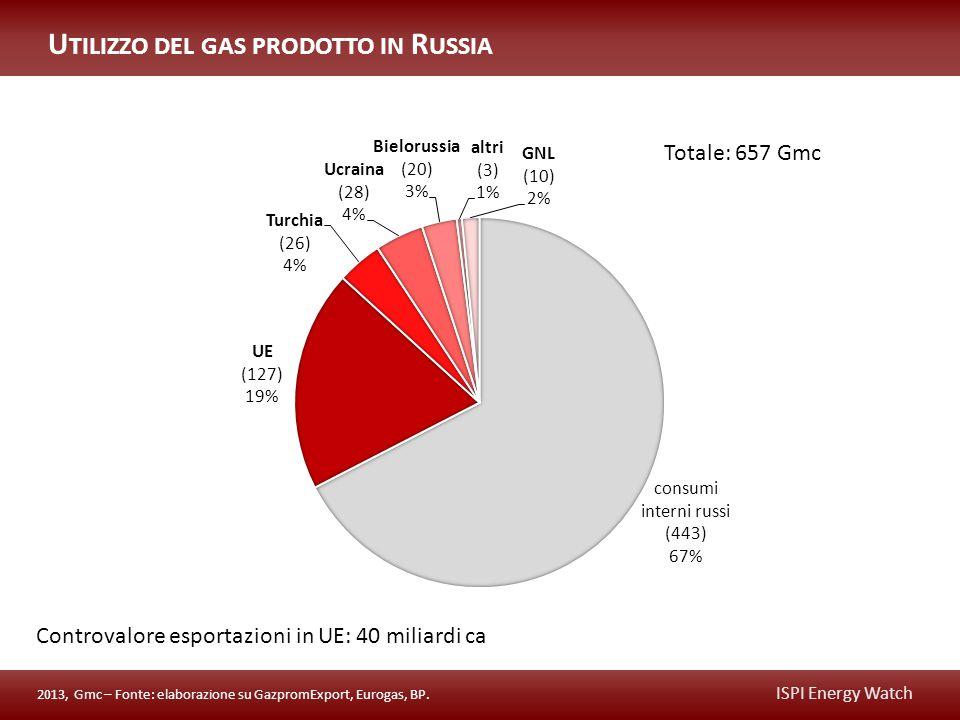 ISPI Energy Watch Controvalore esportazioni in UE: 40 miliardi ca Totale: 657 Gmc 2013, Gmc – Fonte: elaborazione su GazpromExport, Eurogas, BP.