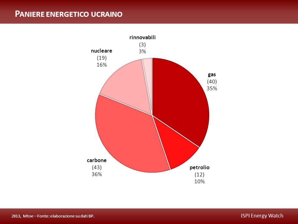 ISPI Energy Watch P ANIERE ENERGETICO UCRAINO 2013, Mtoe – Fonte: elaborazione su dati BP.