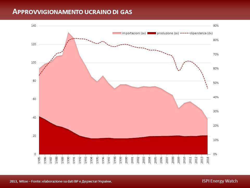ISPI Energy Watch A PPROVVIGIONAMENTO UCRAINO DI GAS 2013, Mtoe – Fonte: elaborazione su dati BP e Держстат України.