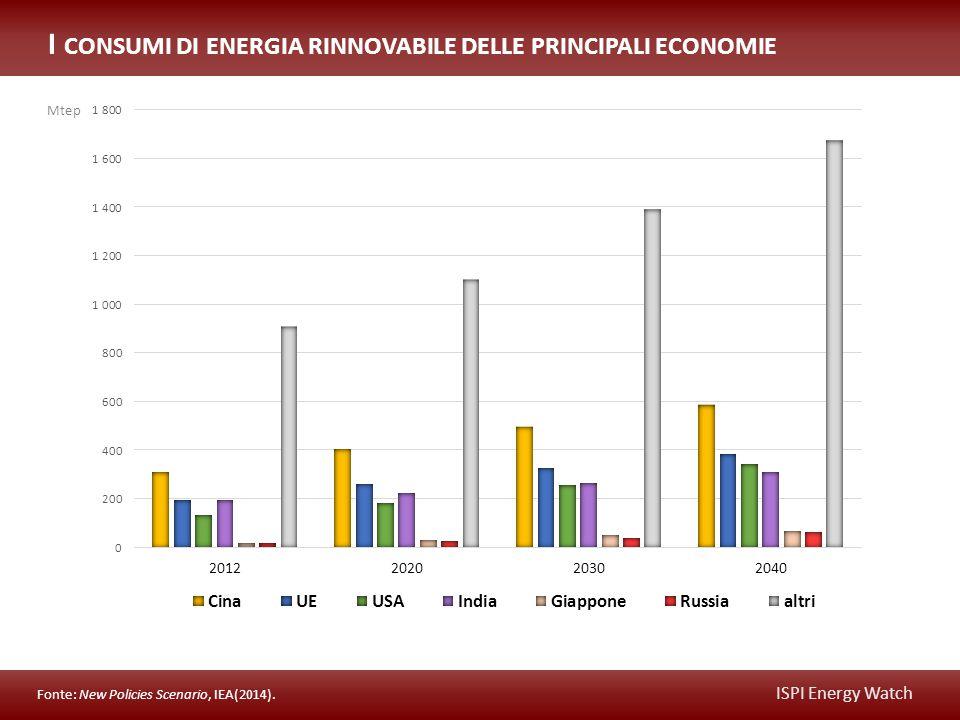 ISPI Energy Watch I CONSUMI DI ENERGIA RINNOVABILE DELLE PRINCIPALI ECONOMIE Fonte: New Policies Scenario, IEA(2014).