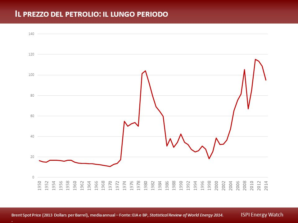 ISPI Energy Watch I L PREZZO DEL PETROLIO : IL LUNGO PERIODO Brent Spot Price (2013 Dollars per Barrel), media annual – Fonte: EIA e BP, Statistical Review of World Energy 2014..