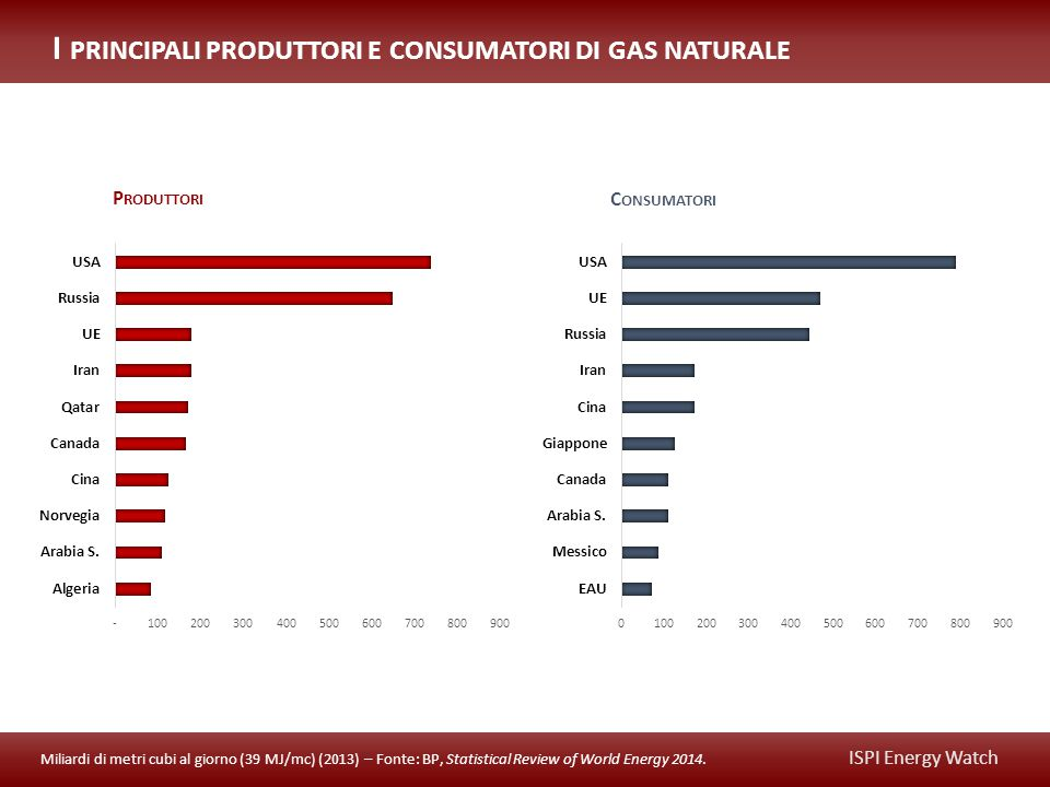 ISPI Energy Watch I PRINCIPALI PRODUTTORI E CONSUMATORI DI GAS NATURALE Miliardi di metri cubi al giorno (39 MJ/mc) (2013) – Fonte: BP, Statistical Review of World Energy 2014.