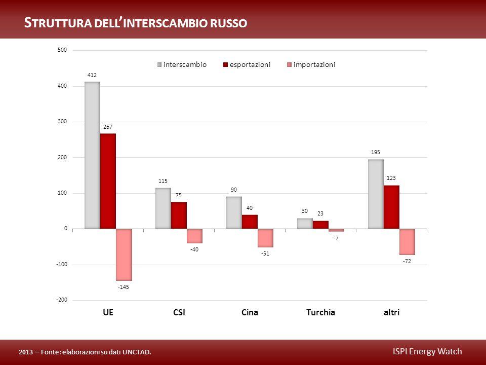 ISPI Energy Watch S TRUTTURA DELL ' INTERSCAMBIO RUSSO 2013 – Fonte: elaborazioni su dati UNCTAD.