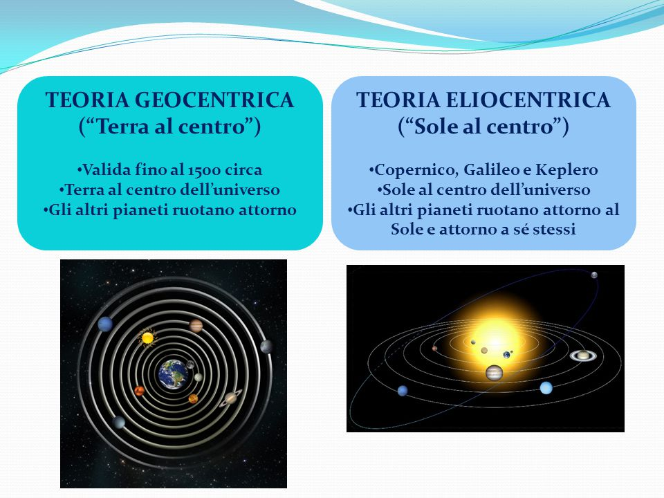 """TEORIA GEOCENTRICA (""""Terra al centro"""") Valida fino al 1500 circa Terra al centro dell'universo Gli altri pianeti ruotano attorno TEORIA ELIOCENTRICA ("""