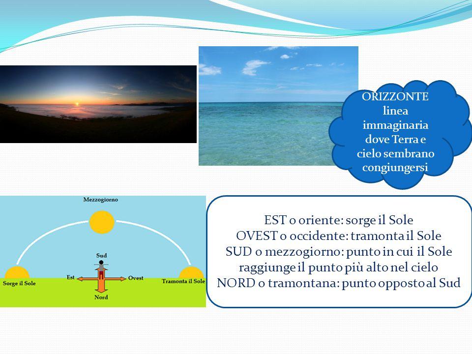 ORIZZONTE linea immaginaria dove Terra e cielo sembrano congiungersi EST o oriente: sorge il Sole OVEST o occidente: tramonta il Sole SUD o mezzogiorn