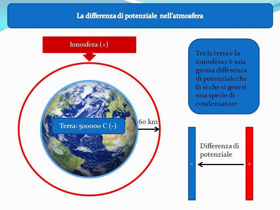 Ionosfera (+) Terra: 500000 C (-) Tra la terra e la ionosfera c'è una grossa differenza di potenziale che fa si che si generi una specie di condensatore 60 km -+ Differenza di potenziale