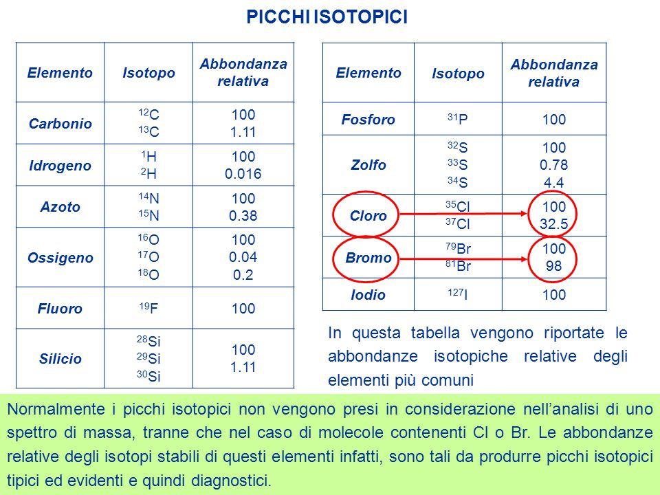 In questa tabella vengono riportate le abbondanze isotopiche relative degli elementi più comuni PICCHI ISOTOPICI ElementoIsotopo Abbondanza relativa C