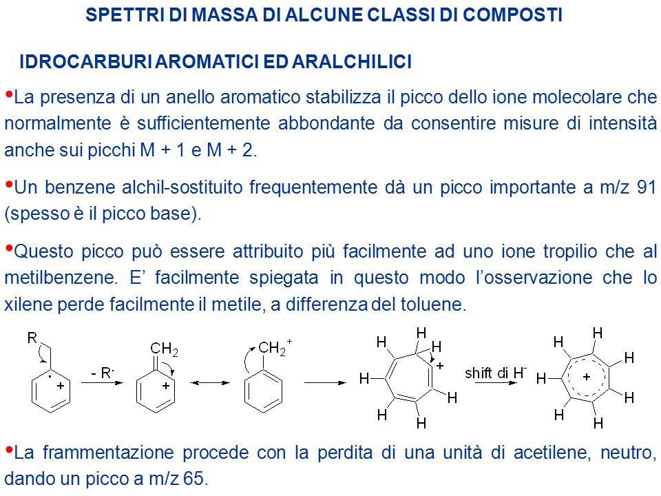 SPETTRI DI MASSA DI ALCUNE CLASSI DI COMPOSTI IDROCARBURI AROMATICI ED ARALCHILICI La presenza di un anello aromatico stabilizza il picco dello ione m