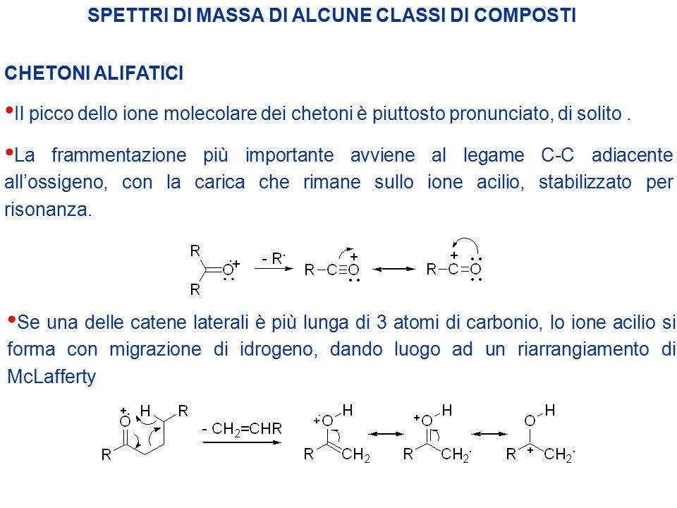 SPETTRI DI MASSA DI ALCUNE CLASSI DI COMPOSTI CHETONI ALIFATICI Il picco dello ione molecolare dei chetoni è piuttosto pronunciato, di solito. La fram