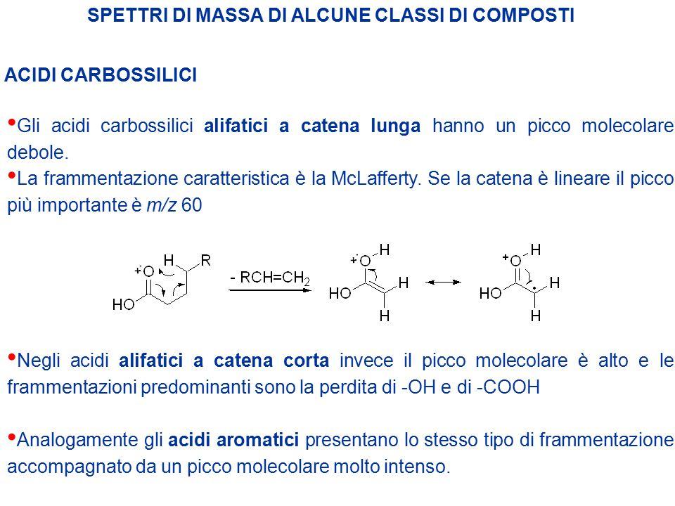 SPETTRI DI MASSA DI ALCUNE CLASSI DI COMPOSTI ACIDI CARBOSSILICI Gli acidi carbossilici alifatici a catena lunga hanno un picco molecolare debole. Neg