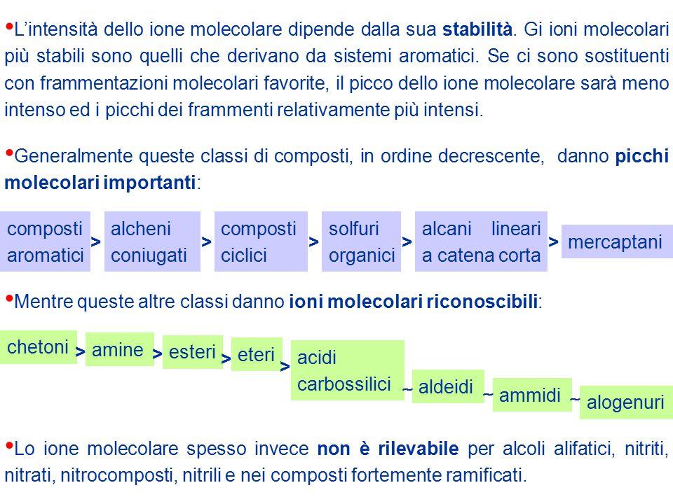 SPETTRI DI MASSA DI ALCUNE CLASSI DI COMPOSTI CHETONI AROMATICI Anche il picco dello ione molecolare dei chetoni aromatici è pronunciato.