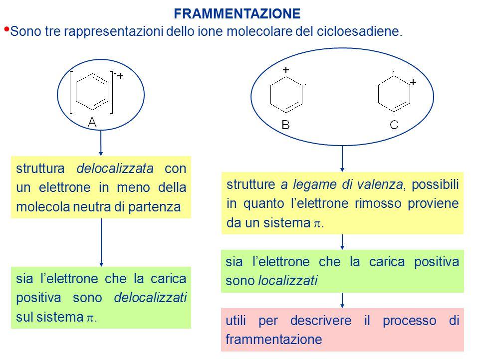 FRAMMENTAZIONE Sono tre rappresentazioni dello ione molecolare del cicloesadiene. struttura delocalizzata con un elettrone in meno della molecola neut