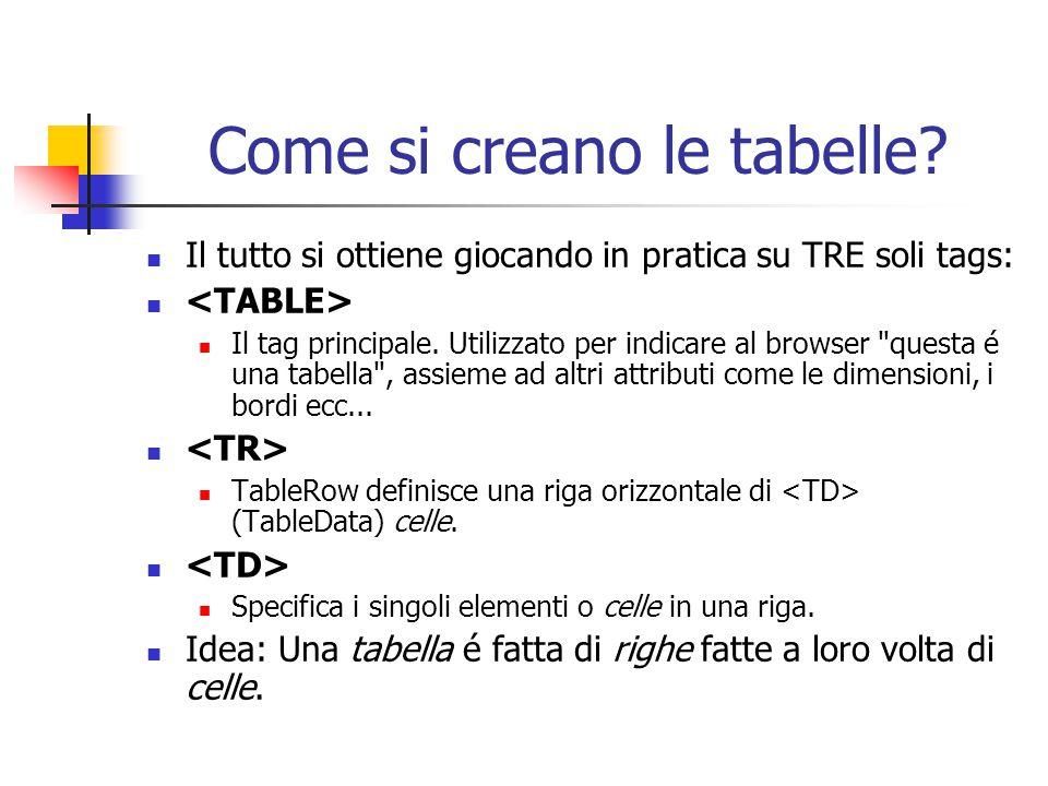 Come si creano le tabelle? Il tutto si ottiene giocando in pratica su TRE soli tags: Il tag principale. Utilizzato per indicare al browser