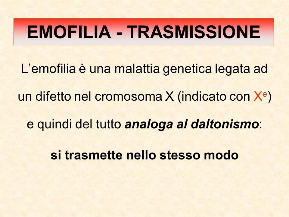 L'emofilia è una malattia genetica legata ad un difetto nel cromosoma X (indicato con X e ) e quindi del tutto analoga al daltonismo: si trasmette nel