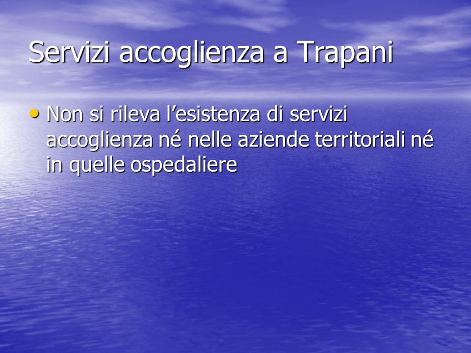 Servizi accoglienza a Trapani Non si rileva l'esistenza di servizi accoglienza né nelle aziende territoriali né in quelle ospedaliere Non si rileva l'esistenza di servizi accoglienza né nelle aziende territoriali né in quelle ospedaliere