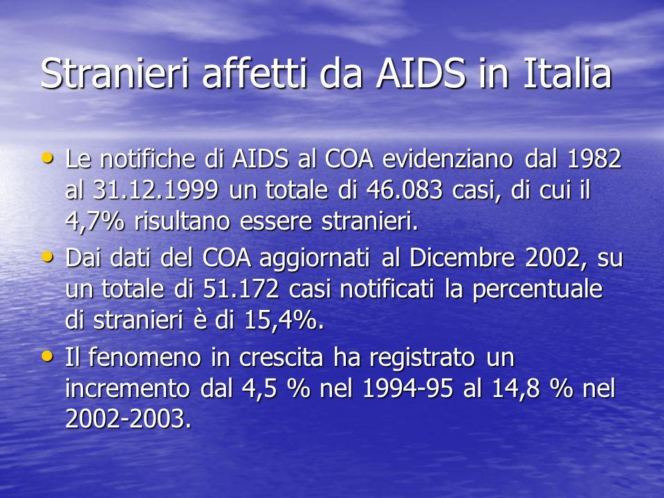 Stranieri affetti da AIDS in Italia Le notifiche di AIDS al COA evidenziano dal 1982 al 31.12.1999 un totale di 46.083 casi, di cui il 4,7% risultano essere stranieri.