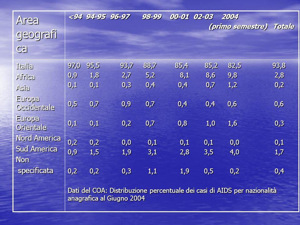 Area geografi ca <94 94-95 96-97 98-99 00-01 02-03 2004 (primo semestre) Totale (primo semestre) Totale ItaliaAfricaAsia Europa Occidentale Europa Orientale Nord America Sud America Non specificata specificata 97,0 95,5 93,7 88,7 85,4 85,2 82,5 93,8 0,9 1,8 2,7 5,2 8,1 8,6 9,8 2,8 0,1 0,1 0,3 0,4 0,4 0,7 1,2 0,2 0,5 0,7 0,9 0,7 0,4 0,4 0,6 0,6 0,1 0,1 0,2 0,7 0,8 1,0 1,6 0,3 0,2 0,2 0,0 0,1 0,1 0,1 0,0 0,1 0,9 1,5 1,9 3,1 2,8 3,5 4,0 1,7 0,2 0,2 0,3 1,1 1,9 0,5 0,2 0,4 Dati del COA: Distribuzione percentuale dei casi di AIDS per nazionalità anagrafica al Giugno 2004