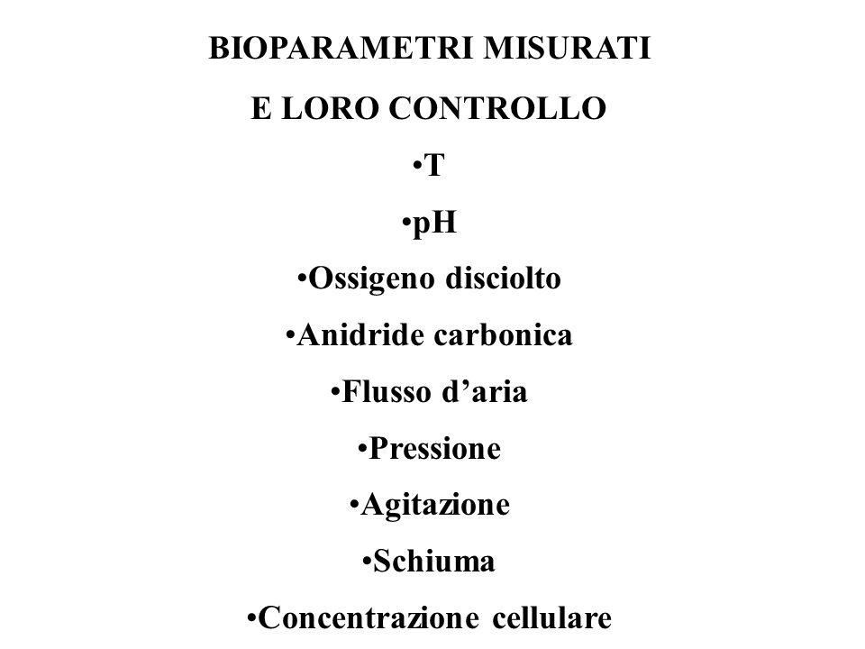 BIOPARAMETRI MISURATI E LORO CONTROLLO T pH Ossigeno disciolto Anidride carbonica Flusso d'aria Pressione Agitazione Schiuma Concentrazione cellulare