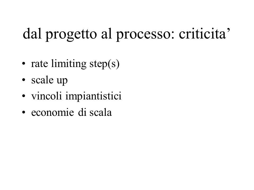 dal progetto al processo: criticita' rate limiting step(s) scale up vincoli impiantistici economie di scala