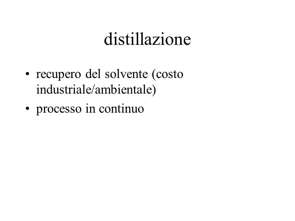 distillazione recupero del solvente (costo industriale/ambientale) processo in continuo