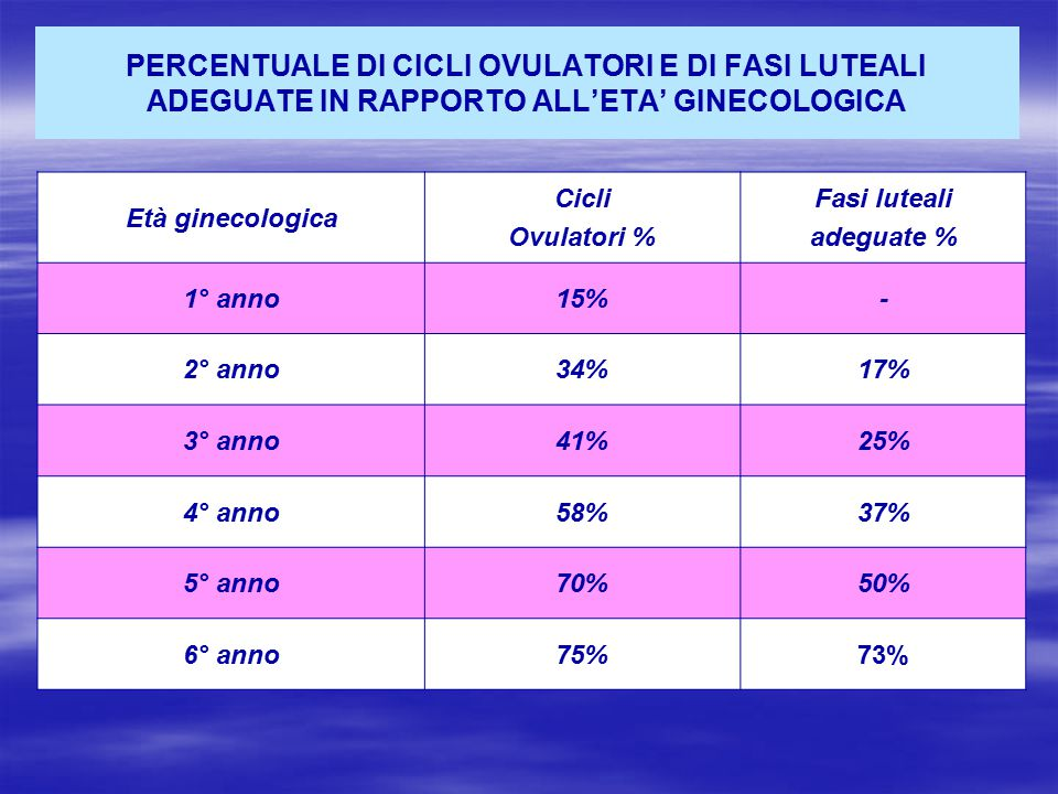 PERCENTUALE DI CICLI OVULATORI E DI FASI LUTEALI ADEGUATE IN RAPPORTO ALL'ETA' GINECOLOGICA Età ginecologica Cicli Ovulatori % Fasi luteali adeguate %