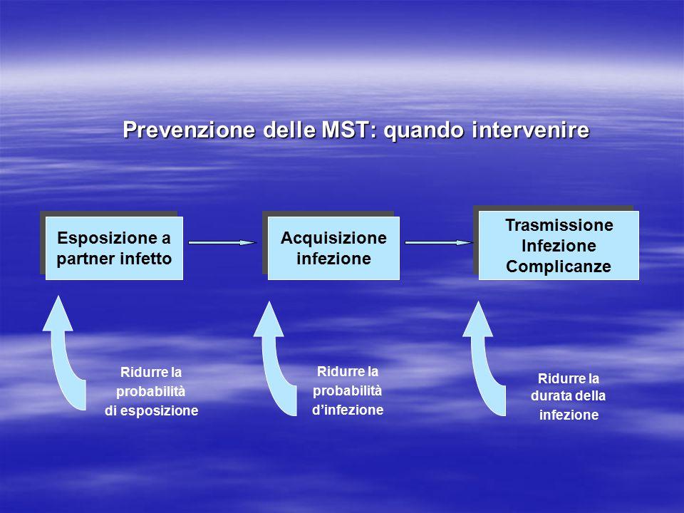 Esposizione a partner infetto Esposizione a partner infetto Acquisizione infezione Acquisizione infezione Trasmissione Infezione Complicanze Trasmissi