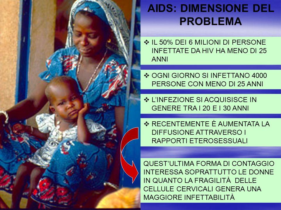 AIDS: DIMENSIONE DEL PROBLEMA  IL 50% DEI 6 MILIONI DI PERSONE INFETTATE DA HIV HA MENO DI 25 ANNI  OGNI GIORNO SI INFETTANO 4000 PERSONE CON MENO D