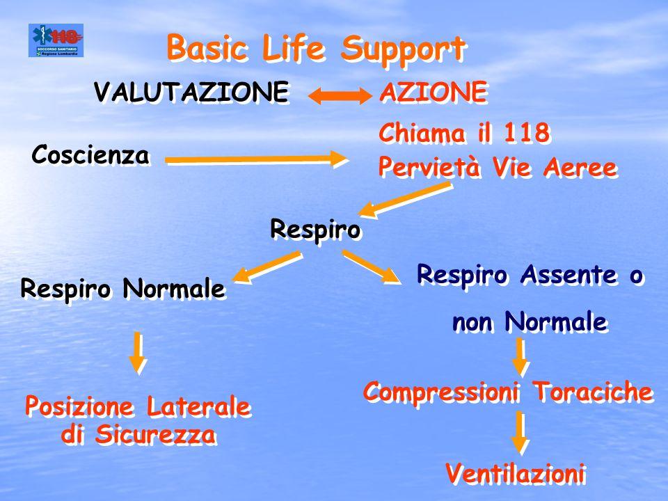 VALUTAZIONE Basic Life Support Respiro Ventilazioni Respiro Normale Respiro Assente o non Normale Compressioni Toraciche Posizione Laterale di Sicurez