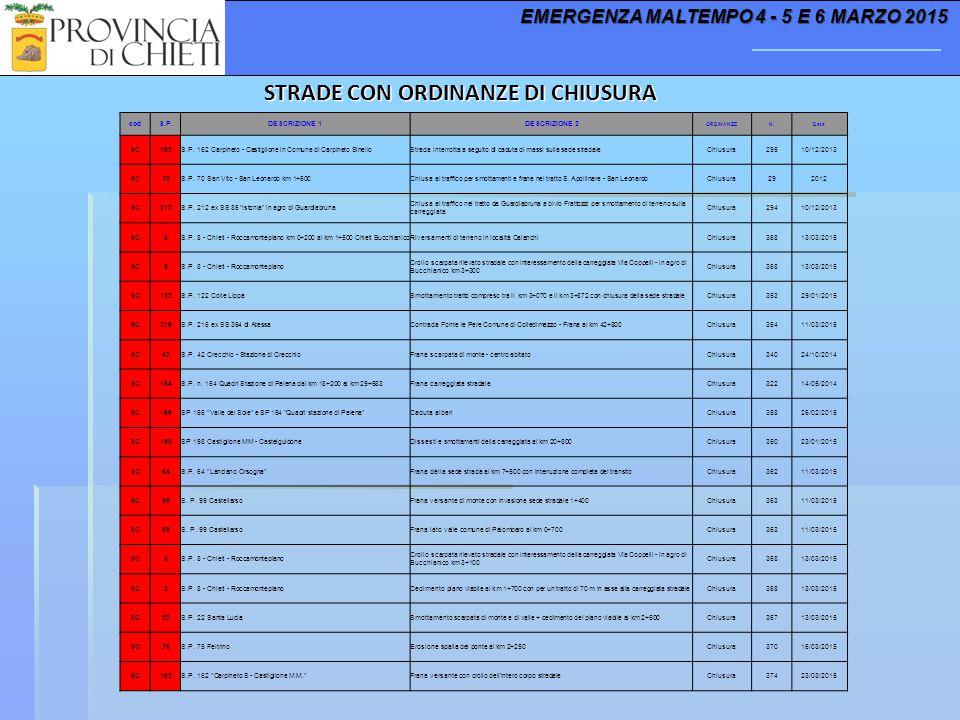 STRADE CON ORDINANZE DI CHIUSURA EMERGENZA MALTEMPO 4 - 5 E 6 MARZO 2015 codS.P.DESCRIZIONE 1DESCRIZIONE 2 ORDINANZEN.Data SC162S.P. 162 Carpineto - C