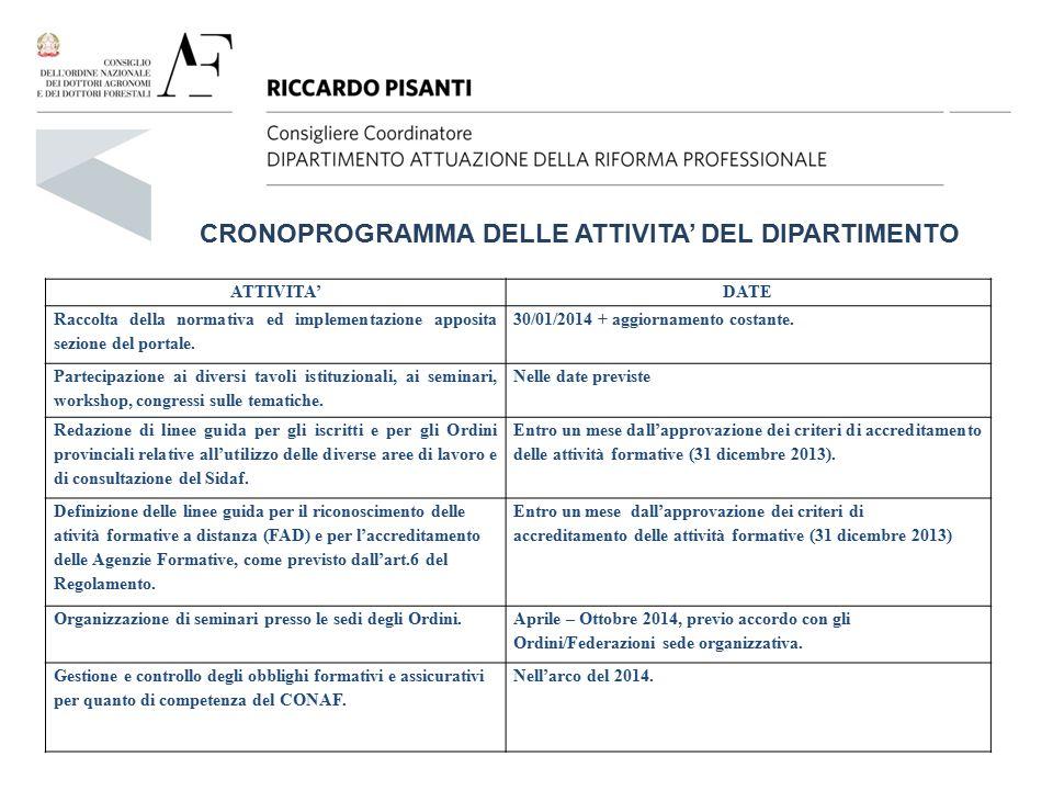 CRONOPROGRAMMA DELLE ATTIVITA' DEL DIPARTIMENTO ATTIVITA'DATE Raccolta della normativa ed implementazione apposita sezione del portale. 30/01/2014 + a